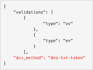 Submit for validation endpoint example request